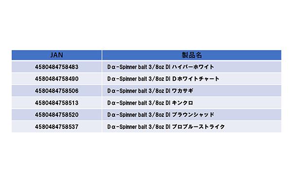 Dα-SPINNER BAIT(ディーアルファスピナーベイト)詳細